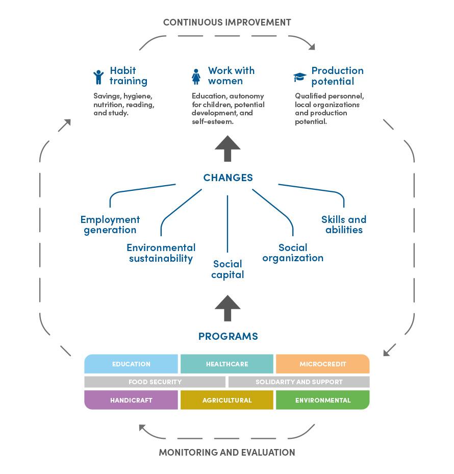 Desafíos Institucionales Globales